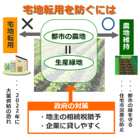 都市の農地の宅地転用を防ぐ方法